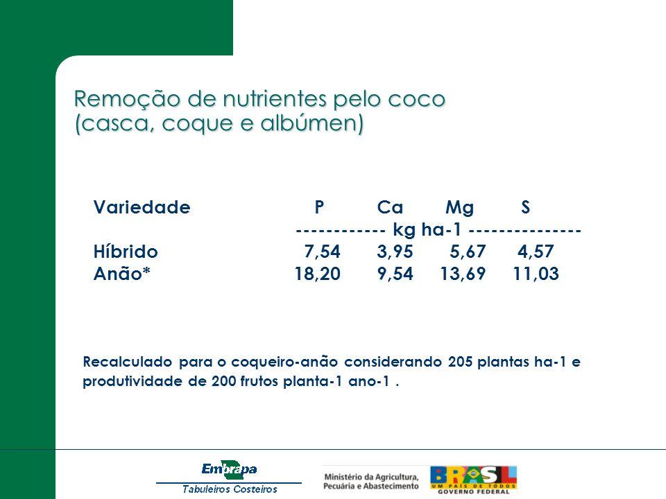 Remoção de nutrientes pelo coco (casca, coque e albúmen) Recalculado para o coqueiro-anão considerando 205 plantas ha-1 e produtividade de 200 frutos