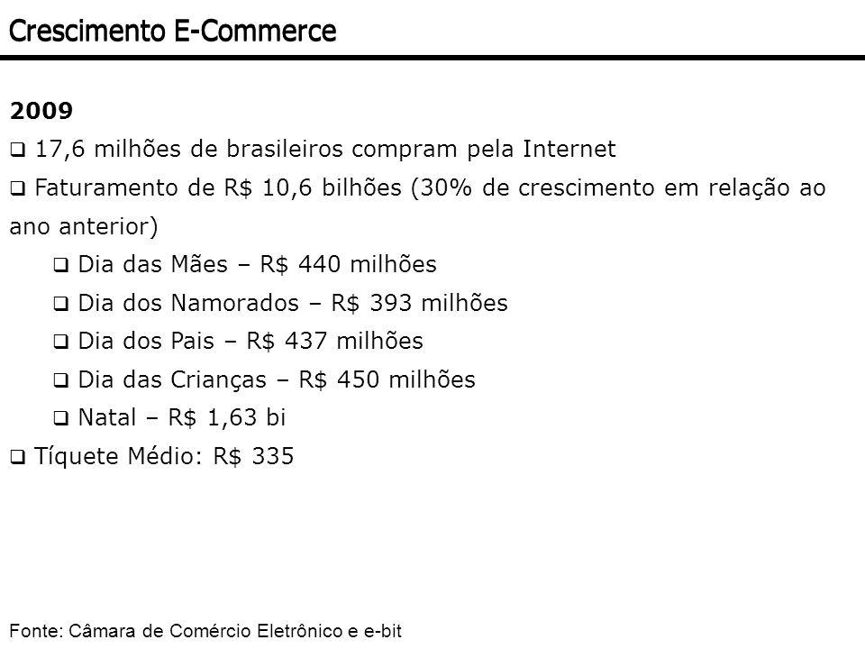 2009 17,6 milhões de brasileiros compram pela Internet Faturamento de R$ 10,6 bilhões (30% de crescimento em relação ao ano anterior) Dia das Mães – R