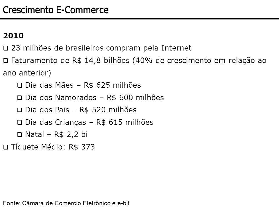 2010 23 milhões de brasileiros compram pela Internet Faturamento de R$ 14,8 bilhões (40% de crescimento em relação ao ano anterior) Dia das Mães – R$