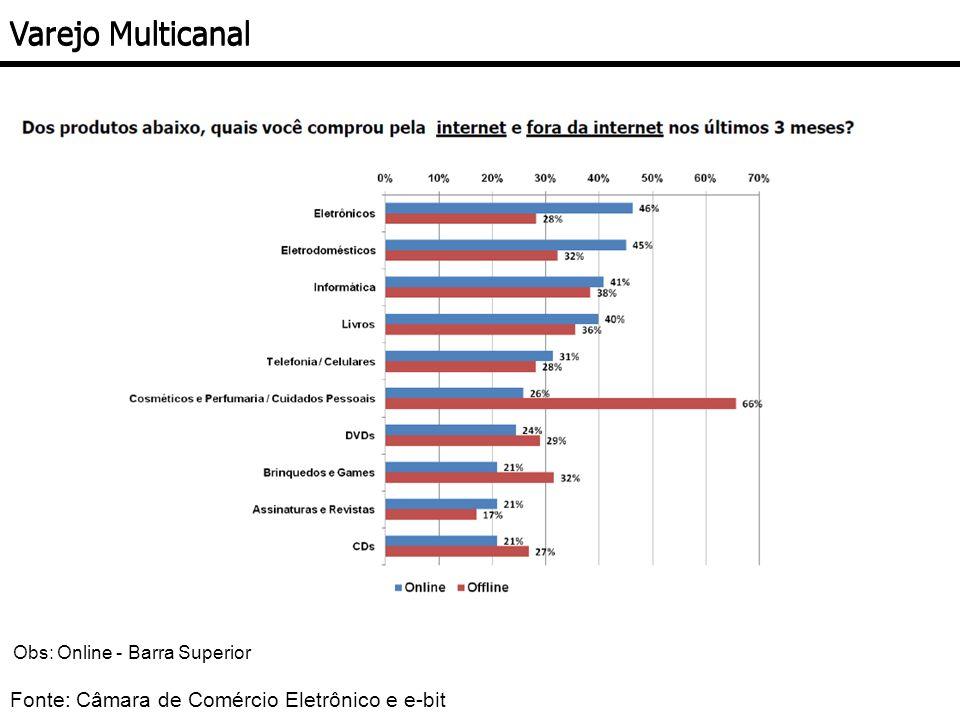 Fonte: Câmara de Comércio Eletrônico e e-bit Varejo Multicanal Obs: Online - Barra Superior
