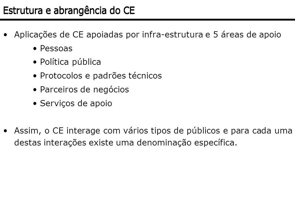 Aplicações de CE apoiadas por infra-estrutura e 5 áreas de apoio Pessoas Política pública Protocolos e padrões técnicos Parceiros de negócios Serviços