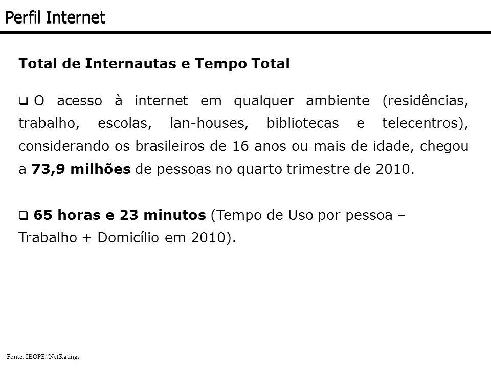 Total de Internautas e Tempo Total O acesso à internet em qualquer ambiente (residências, trabalho, escolas, lan-houses, bibliotecas e telecentros), c