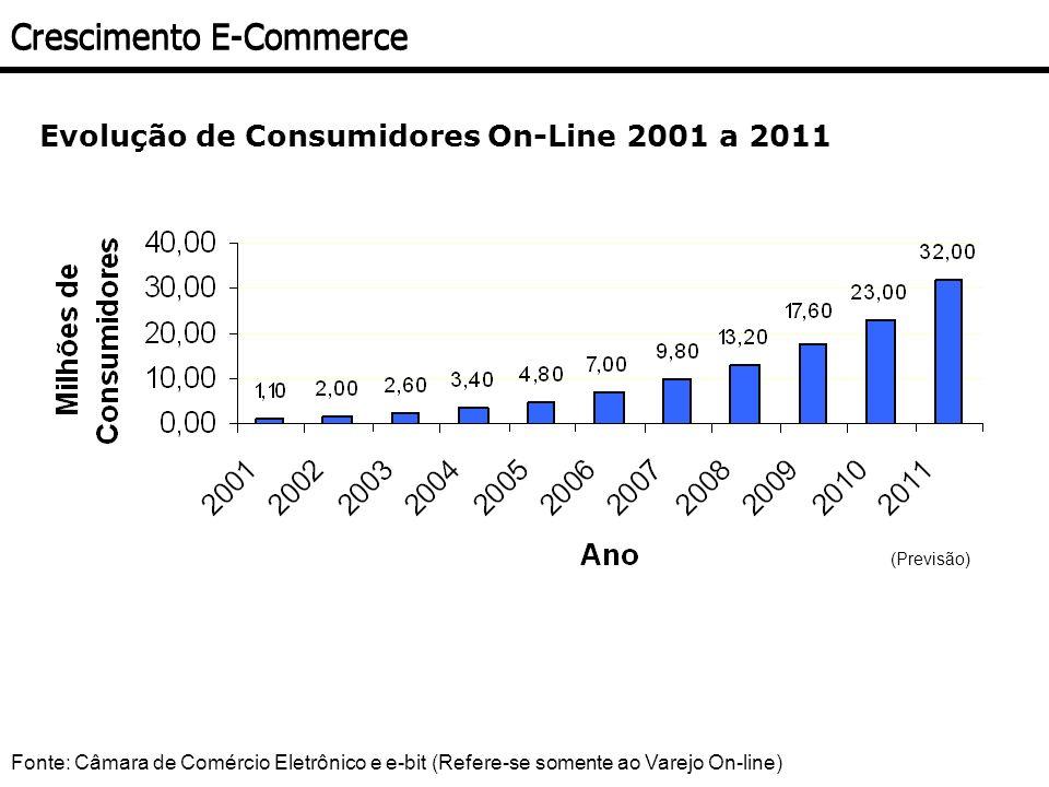 Evolução de Consumidores On-Line 2001 a 2011 Crescimento E-Commerce (Previsão) Fonte: Câmara de Comércio Eletrônico e e-bit (Refere-se somente ao Vare