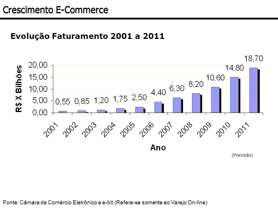 Evolução Faturamento 2001 a 2011 Fonte: Câmara de Comércio Eletrônico e e-bit (Refere-se somente ao Varejo On-line) Crescimento E-Commerce (Previsão)