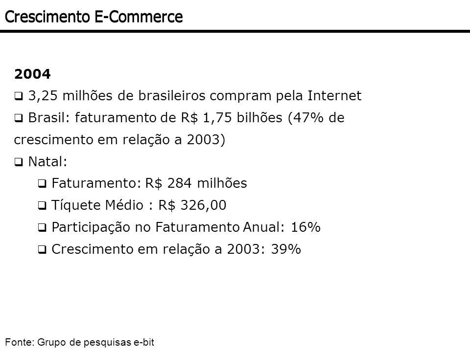 Crescimento E-Commerce 2004 3,25 milhões de brasileiros compram pela Internet Brasil: faturamento de R$ 1,75 bilhões (47% de crescimento em relação a