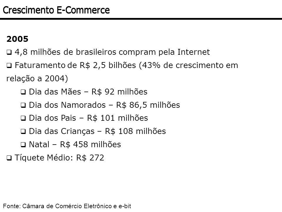 2005 4,8 milhões de brasileiros compram pela Internet Faturamento de R$ 2,5 bilhões (43% de crescimento em relação a 2004) Dia das Mães – R$ 92 milhõe