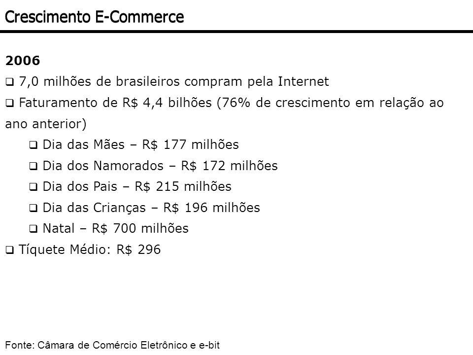 2006 7,0 milhões de brasileiros compram pela Internet Faturamento de R$ 4,4 bilhões (76% de crescimento em relação ao ano anterior) Dia das Mães – R$