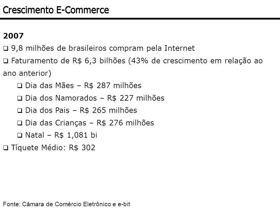 2007 9,8 milhões de brasileiros compram pela Internet Faturamento de R$ 6,3 bilhões (43% de crescimento em relação ao ano anterior) Dia das Mães – R$