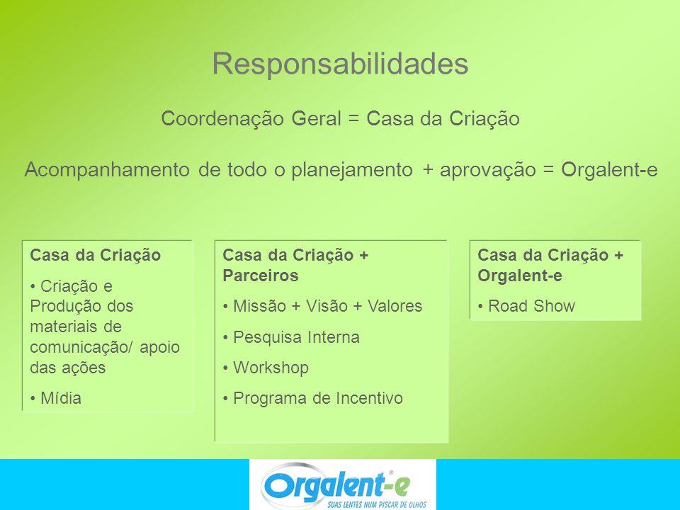 Responsabilidades Coordenação Geral = Casa da Criação Casa da Criação Criação e Produção dos materiais de comunicação/ apoio das ações Mídia Casa da C