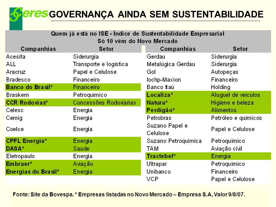Missão: Assegurar proteção social previdenciária com qualidade, ética e transparência GOVERNANÇA AINDA SEM SUSTENTABILIDADE Fonte: Site da Bovespa. *