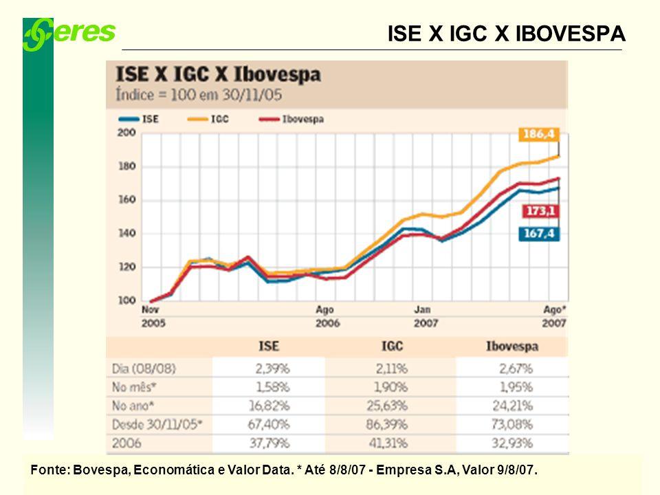 Missão: Assegurar proteção social previdenciária com qualidade, ética e transparência ISE X IGC X IBOVESPA Fonte: Bovespa, Economática e Valor Data. *