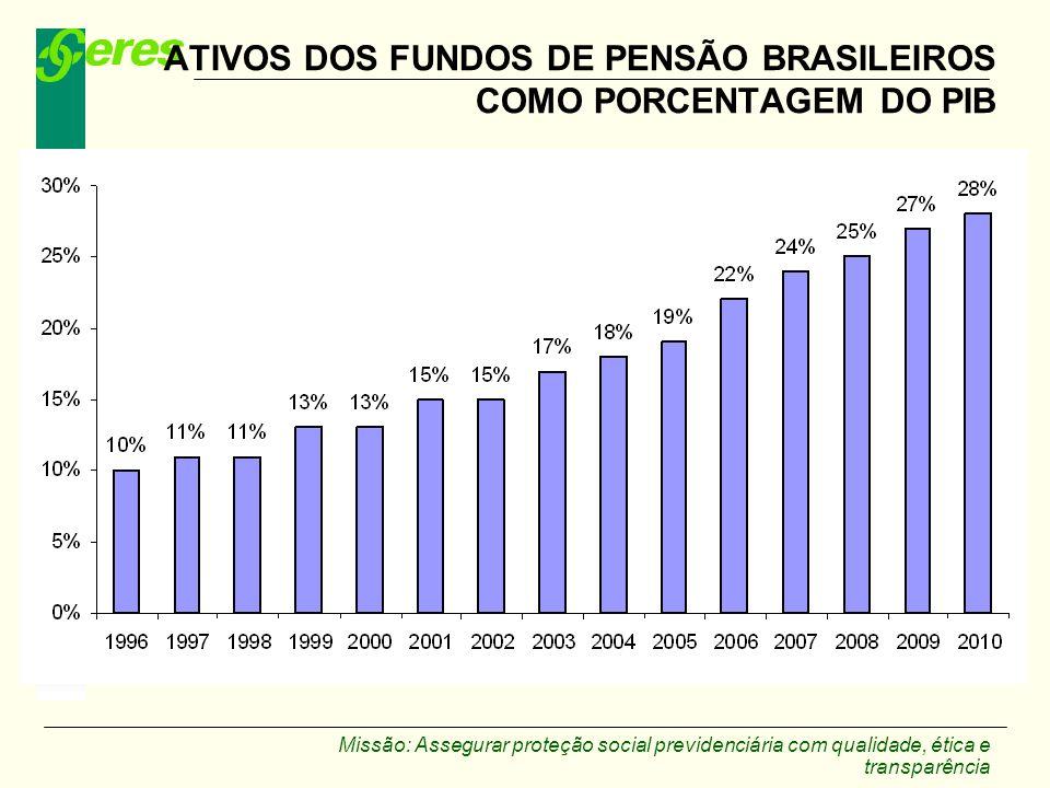 Missão: Assegurar proteção social previdenciária com qualidade, ética e transparência ATIVOS DOS FUNDOS DE PENSÃO BRASILEIROS COMO PORCENTAGEM DO PIB