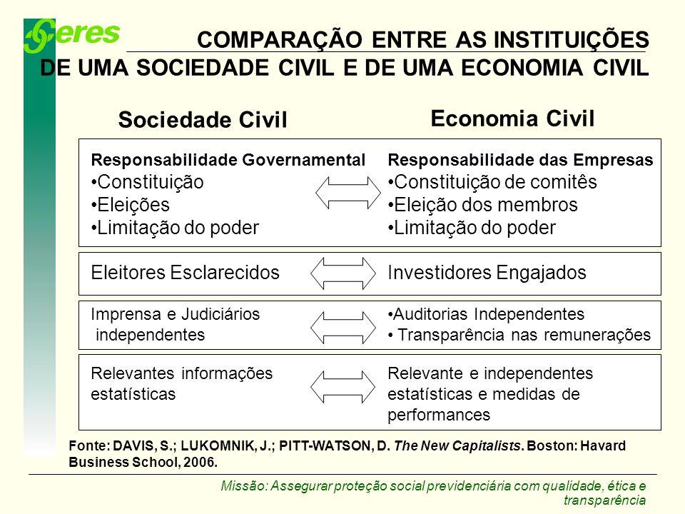 Missão: Assegurar proteção social previdenciária com qualidade, ética e transparência COMPARAÇÃO ENTRE AS INSTITUIÇÕES DE UMA SOCIEDADE CIVIL E DE UMA