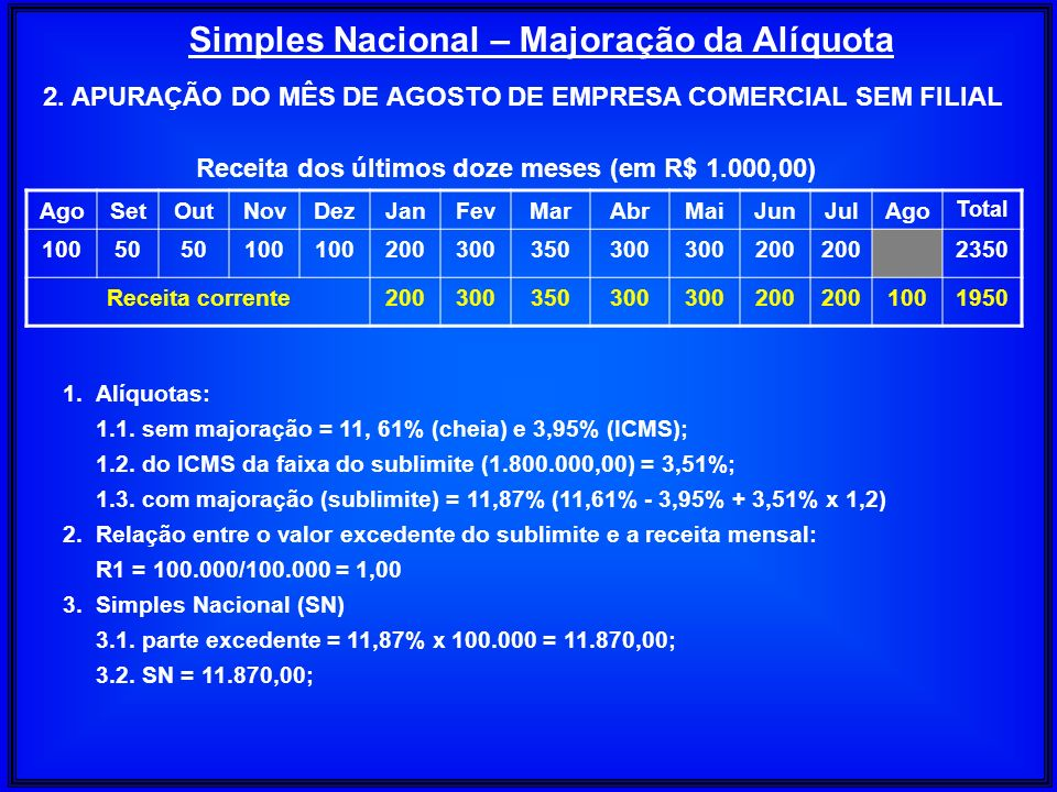 Simples Nacional – Majoração da Alíquota AgoSetOutNovDezJanFevMarAbrMaiJunJulAgo Total 10050 100 200300350300 200 2350 Receita corrente200300350300 20