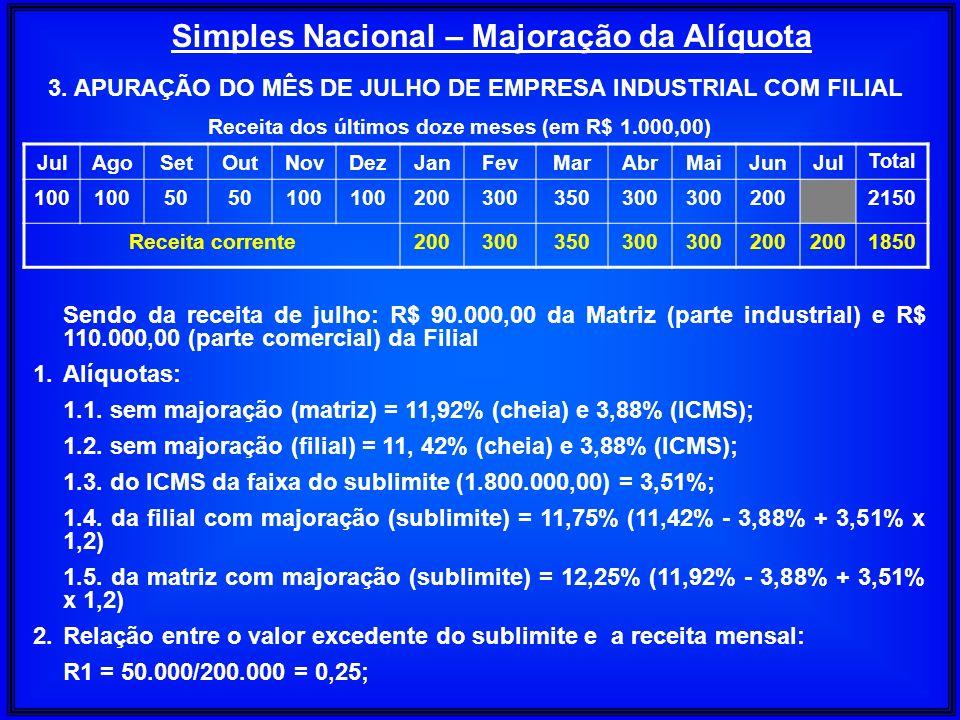 Simples Nacional – Majoração da Alíquota JulAgoSetOutNovDezJanFevMarAbrMaiJunJul Total 100 50 100 200300350300 2002150 Receita corrente200300350300 20