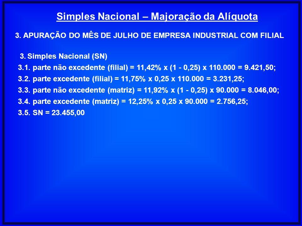 Simples Nacional – Majoração da Alíquota 3. APURAÇÃO DO MÊS DE JULHO DE EMPRESA INDUSTRIAL COM FILIAL 3.Simples Nacional (SN) 3.1. parte não excedente