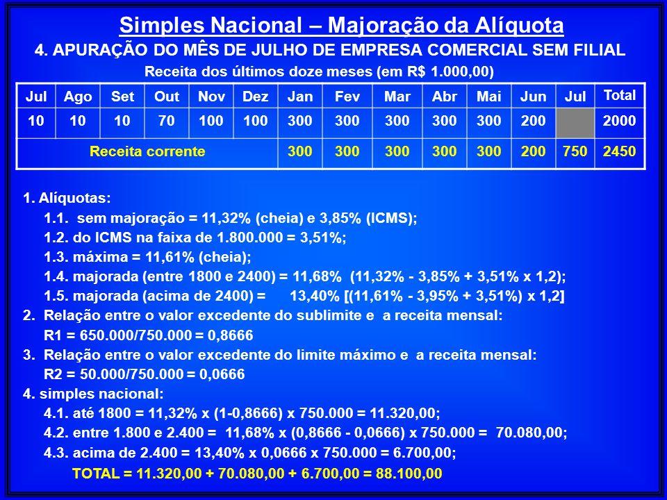 Simples Nacional – Majoração da Alíquota JulAgoSetOutNovDezJanFevMarAbrMaiJunJul Total 10 70100 300 2002000 Receita corrente300 2007502450 Receita dos