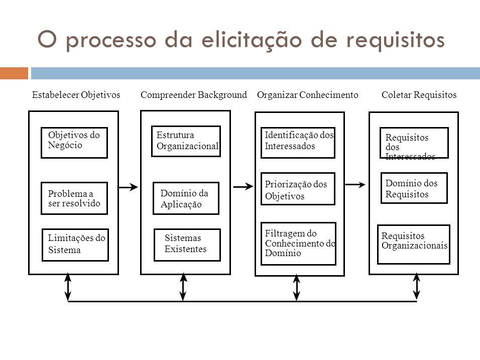 Estágios da Elicitação Definir objetivos Os objetivos organizacionais devem ser estabelecidos incluindo objetivos gerais do negócio, um descrição geral do problema a ser resolvidos porque o sistema é necessário e as limitações do sistema.