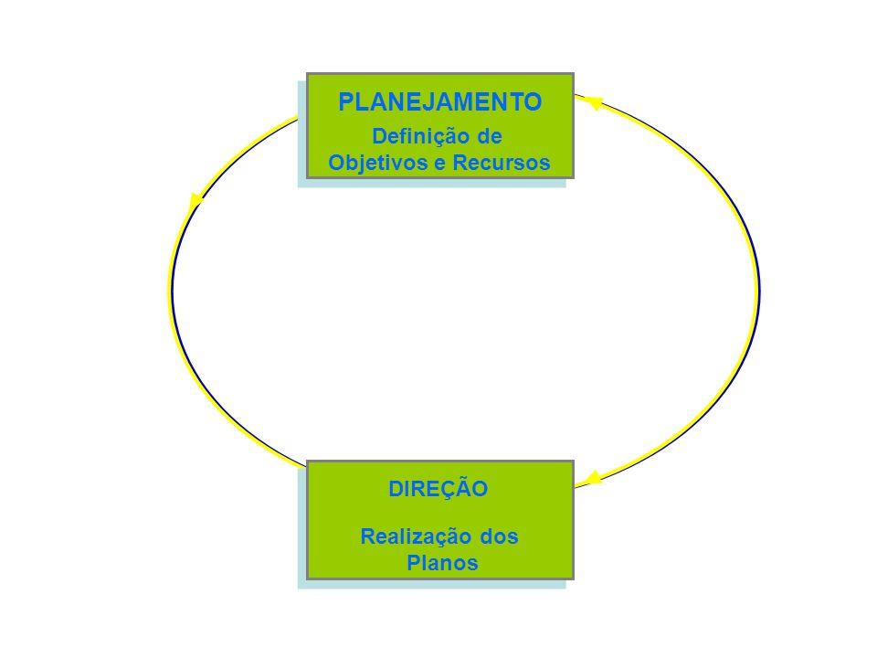 PLANEJAMENTO Definição de Objetivos e Recursos DIREÇÃO Realização dos Planos
