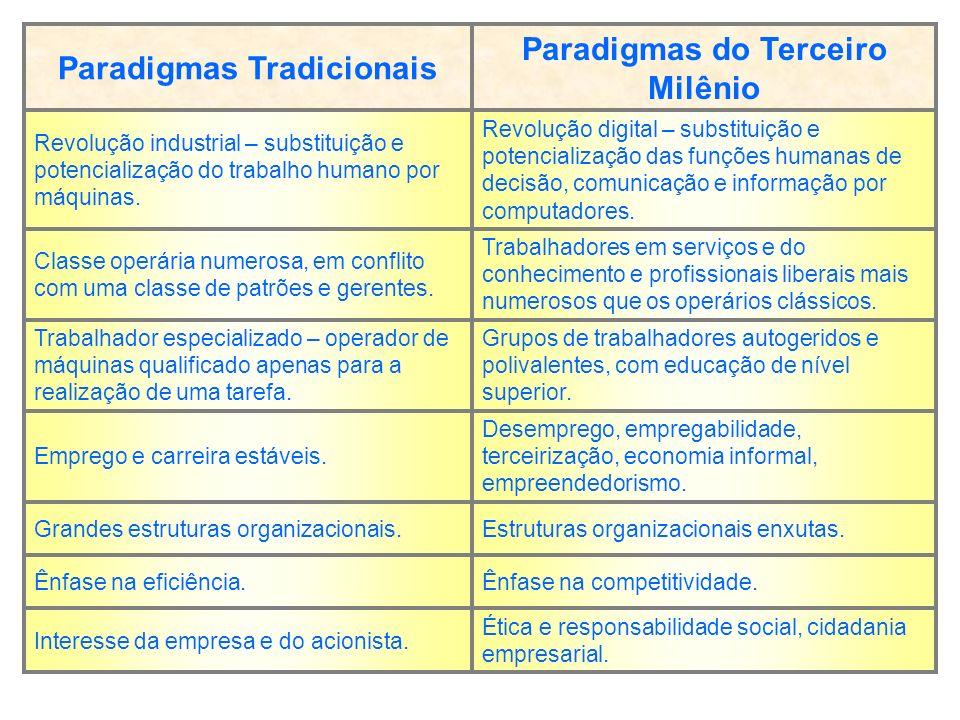 Ética e responsabilidade social, cidadania empresarial.
