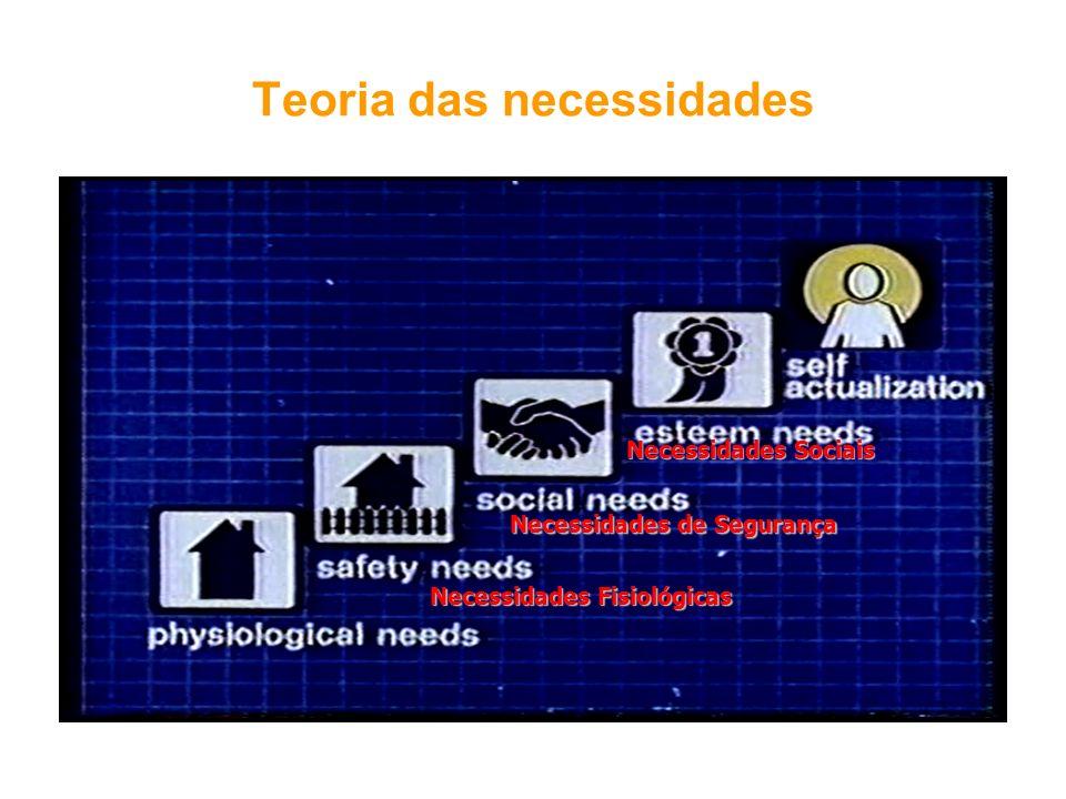 Teoria das necessidades Necessidades Fisiológicas Necessidades Sociais Necessidades de Segurança