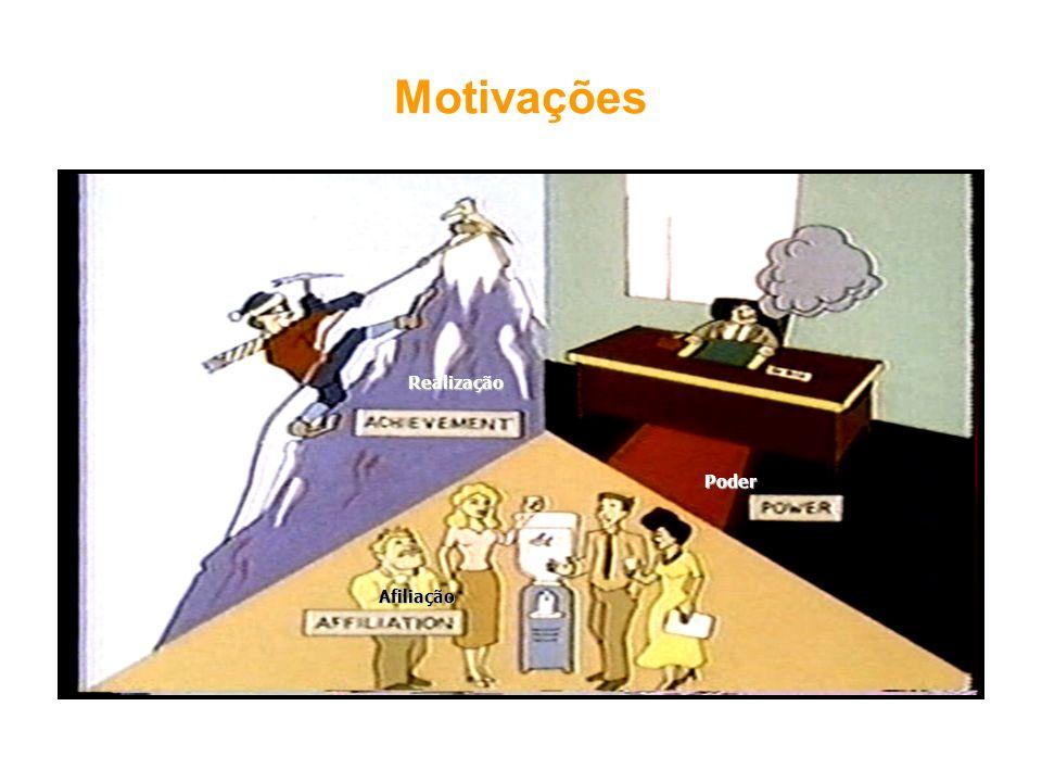 Motivações Poder Afiliação Realização