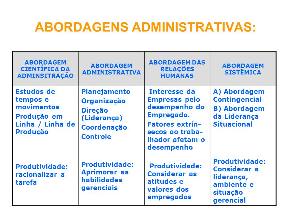 ABORDAGENS ADMINISTRATIVAS: ABORDAGEM CIENTÍFICA DA ADMINSITRAÇÃO ABORDAGEM ADMINISTRATIVA ABORDAGEM DAS RELAÇÕES HUMANAS ABORDAGEM SISTÊMICA Estudos de tempos e movimentos Produção em Linha / Linha de Produção Produtividade: racionalizar a tarefa Planejamento Organização Direção (Liderança) Coordenação Controle Produtividade: Aprimorar as habilidades gerenciais Interesse da Empresas pelo desempenho do Empregado.