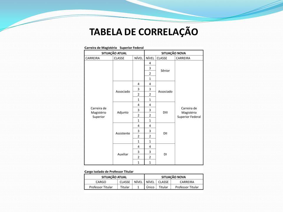 TABELA DE CORRELAÇÃO