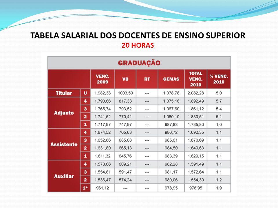 TABELA SALARIAL DOS DOCENTES DE ENSINO SUPERIOR 20 HORAS
