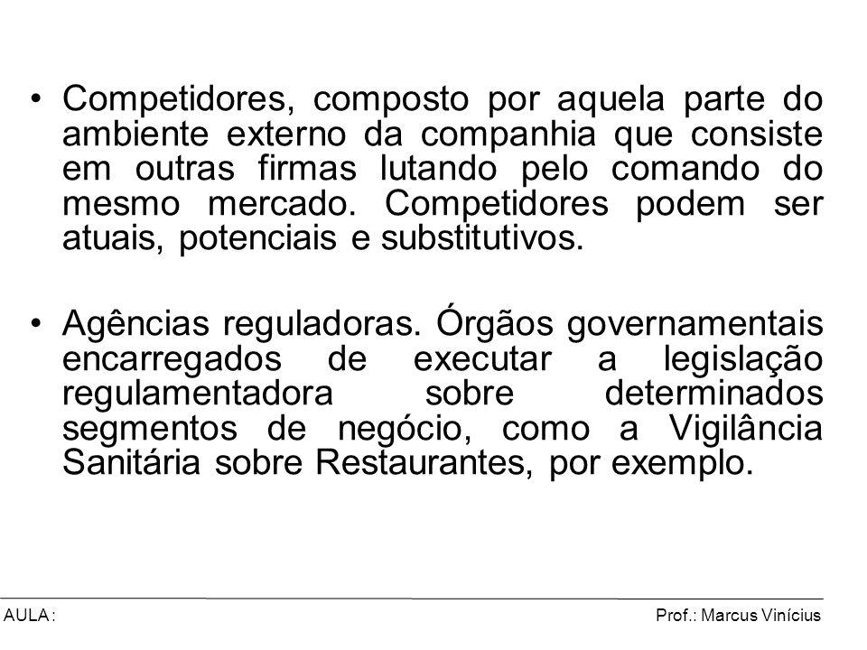 Prof.: Marcus ViníciusAULA : Competidores, composto por aquela parte do ambiente externo da companhia que consiste em outras firmas lutando pelo coman