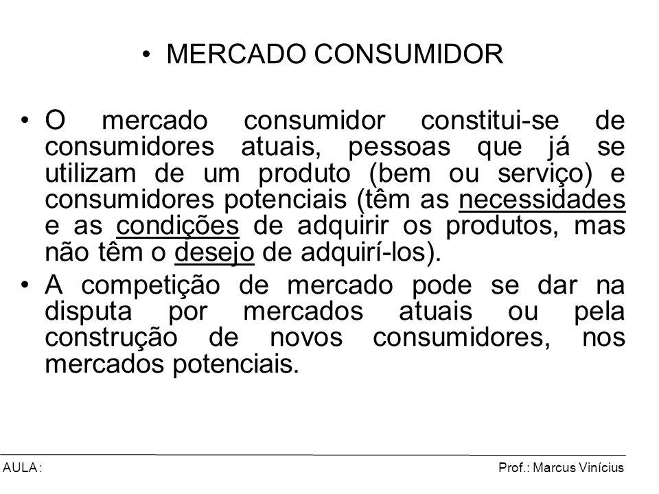 Prof.: Marcus ViníciusAULA : MERCADO CONSUMIDOR O mercado consumidor constitui-se de consumidores atuais, pessoas que já se utilizam de um produto (be