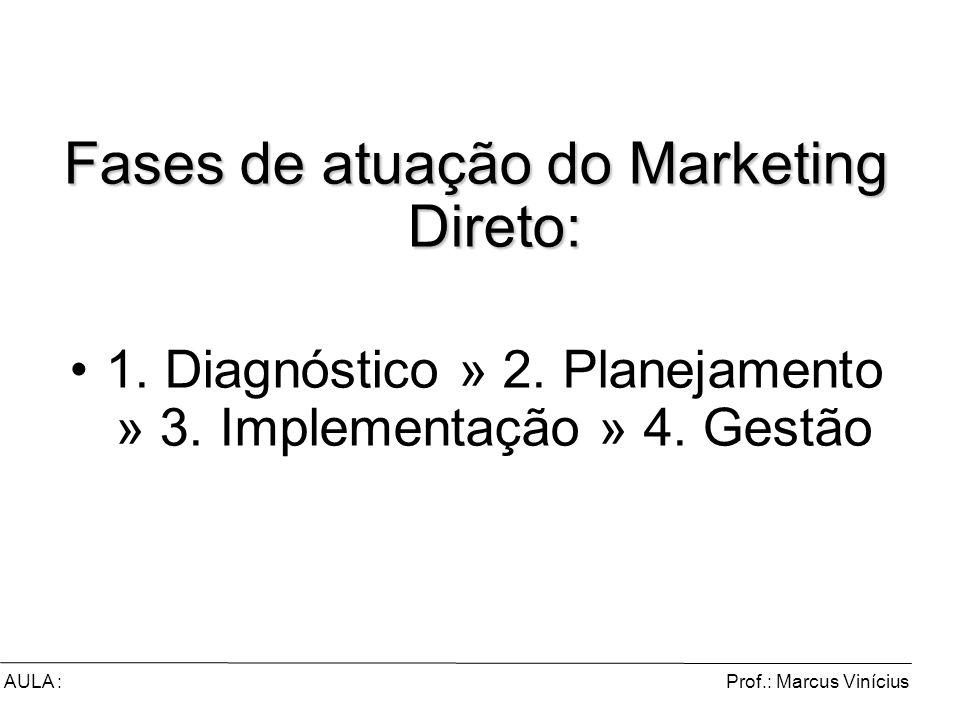 Prof.: Marcus ViníciusAULA : Fases de atuação do Marketing Direto: 1. Diagnóstico » 2. Planejamento » 3. Implementação » 4. Gestão