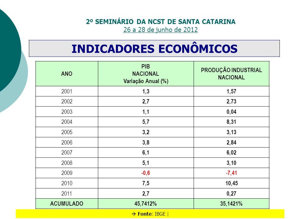2º SEMINÁRIO DA NCST DE SANTA CATARINA 26 a 28 de junho de 2012 INDICADORES ECONÔMICOS Fonte: IBGE | ANO PIB NACIONAL Variação Anual (%) PRODUÇÃO INDU