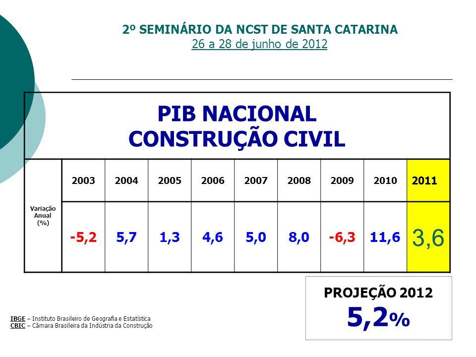 2º SEMINÁRIO DA NCST DE SANTA CATARINA 26 a 28 de junho de 2012 PIB NACIONAL CONSTRUÇÃO CIVIL Variação Anual (%) 20032004200520062007200820092010 2011