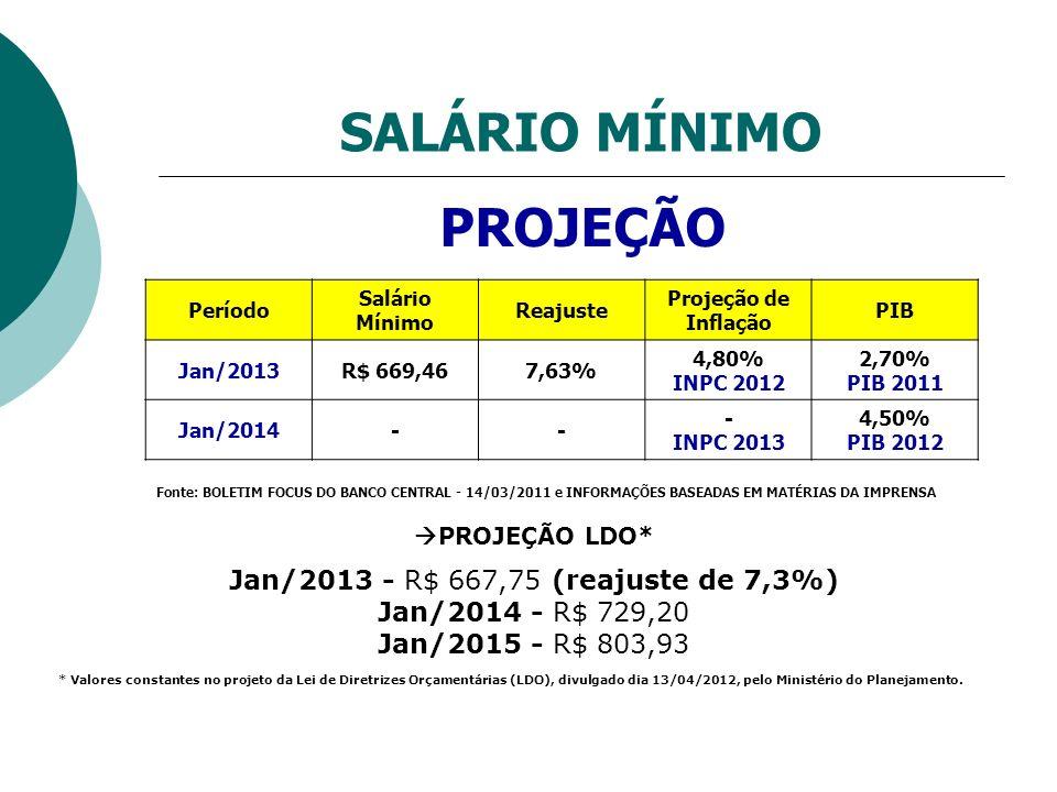 SALÁRIO MÍNIMO PROJEÇÃO Período Salário Mínimo Reajuste Projeção de Inflação PIB Jan/2013R$ 669,467,63% 4,80% INPC 2012 2,70% PIB 2011 Jan/2014-- - IN