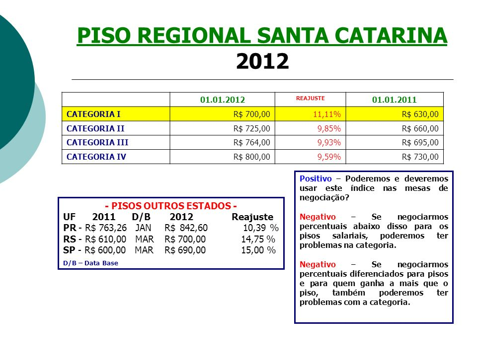 PISO REGIONAL SANTA CATARINA 2012 - PISOS OUTROS ESTADOS - UF 2011 D/B 2012 Reajuste PR - R$ 763,26 JAN R$ 842,60 10,39 % RS - R$ 610,00 MAR R$ 700,00