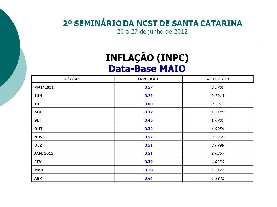 2º SEMINÁRIO DA NCST DE SANTA CATARINA 26 a 27 de junho de 2012 INFLAÇÃO (INPC) Data-Base MAIO Mês / AnoINPC-IBGEACUMULADO MAI/20110,57 0,5700 JUN0,22