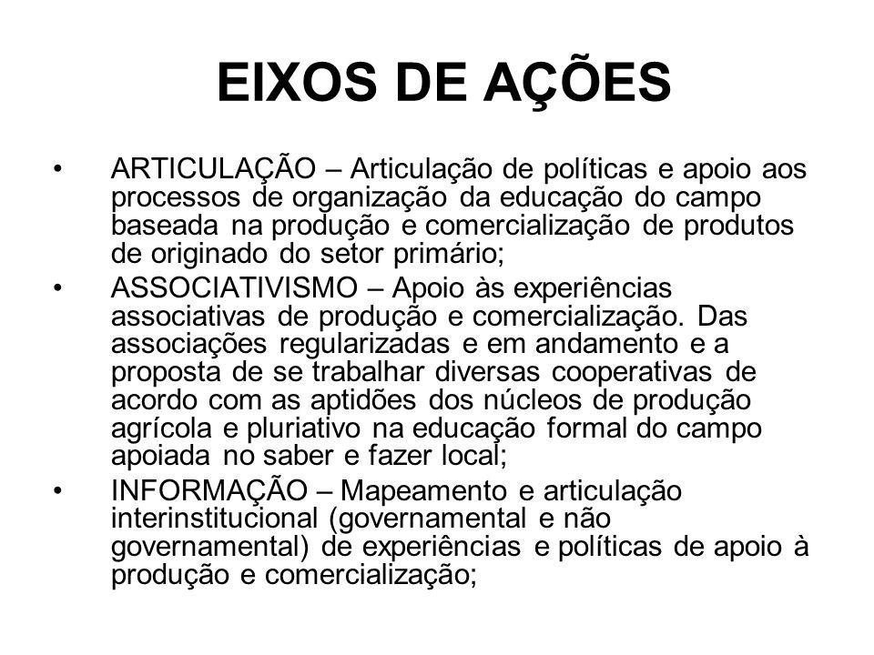 EIXOS DE AÇÕES ARTICULAÇÃO – Articulação de políticas e apoio aos processos de organização da educação do campo baseada na produção e comercialização