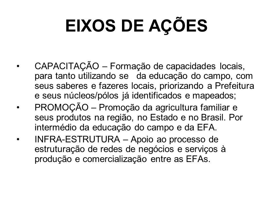 EIXOS DE AÇÕES CAPACITAÇÃO – Formação de capacidades locais, para tanto utilizando se da educação do campo, com seus saberes e fazeres locais, prioriz
