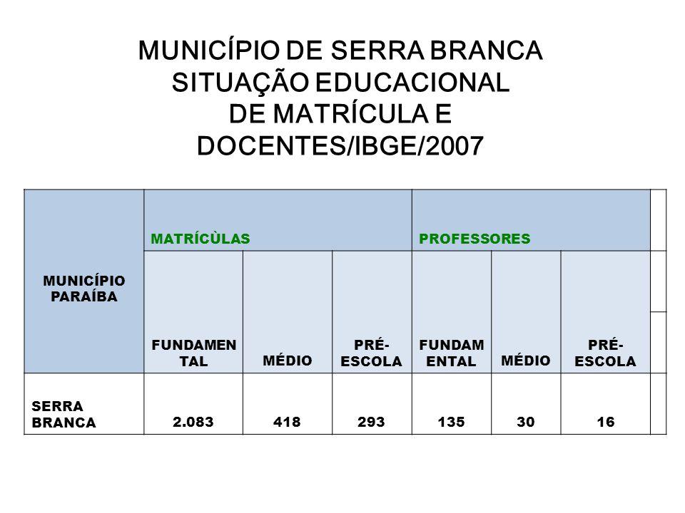 MUNICÍPIO DE SERRA BRANCA SITUAÇÃO EDUCACIONAL DE MATRÍCULA E DOCENTES/IBGE/2007 MUNICÍPIO PARAÍBA MATRÍCÙLASPROFESSORES FUNDAMEN TALMÉDIO PRÉ- ESCOLA
