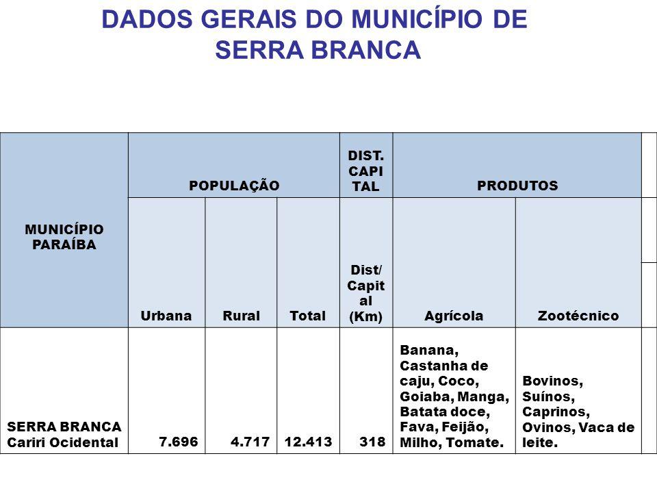 DADOS GERAIS DO MUNICÍPIO DE SERRA BRANCA MUNICÍPIO PARAÍBA POPULAÇÃO DIST. CAPI TALPRODUTOS UrbanaRuralTotal Dist/ Capit al (Km)AgrícolaZootécnico SE