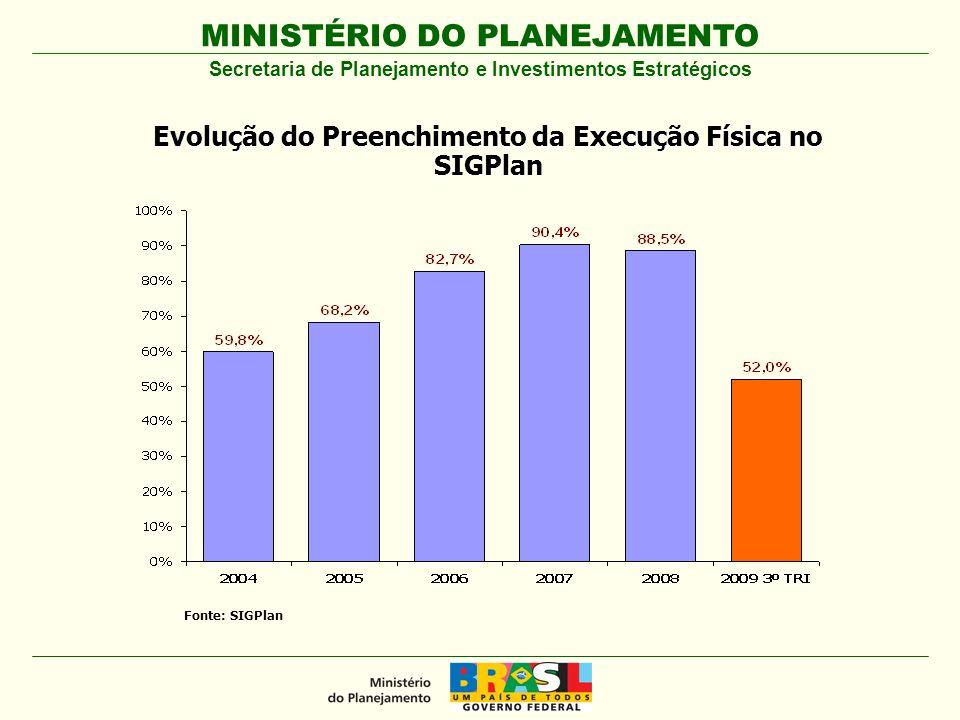 MINISTÉRIO DO PLANEJAMENTO Fonte: SIGPlan.