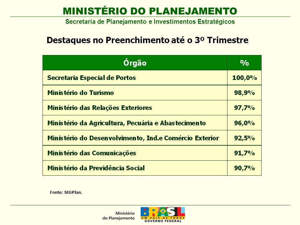 MINISTÉRIO DO PLANEJAMENTO Evolução do Preenchimento da Situação do Programa no SIGPlan até 2º Trimestre 81,1% 14,8 % 3,8 % 0,3 % Importante: Situação deve ser informada pelo Gerente até 31 de Outubro.