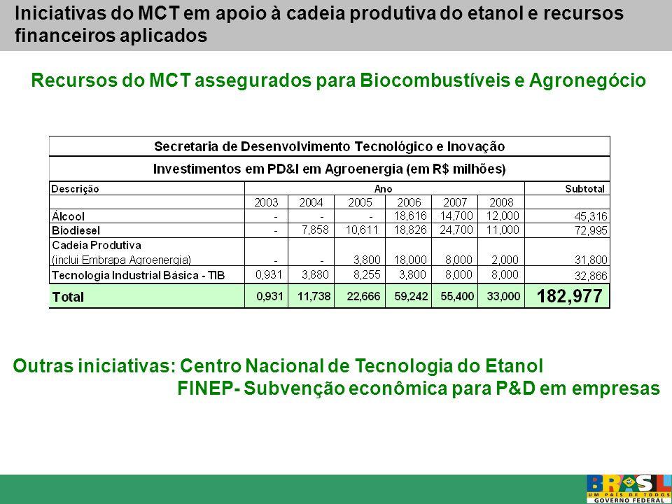 Recursos do MCT assegurados para Biocombustíveis e Agronegócio Outras iniciativas: Centro Nacional de Tecnologia do Etanol FINEP- Subvenção econômica