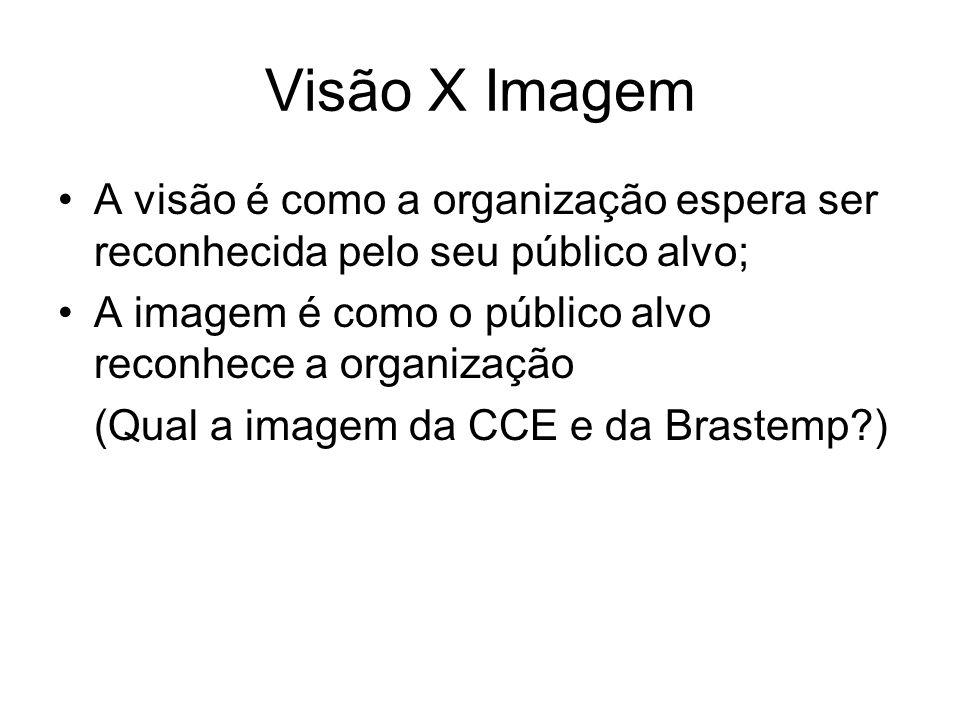 Visão X Imagem A visão é como a organização espera ser reconhecida pelo seu público alvo; A imagem é como o público alvo reconhece a organização (Qual