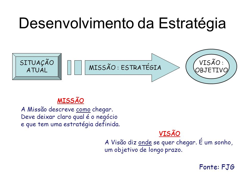 Desenvolvimento da Estratégia MISSÃO : ESTRATÉGIA VISÃO : OBJETIVO SITUAÇÃO ATUAL VISÃO A Visão diz onde se quer chegar. É um sonho, um objetivo de lo