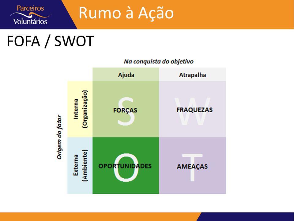 FOFA / SWOT Rumo à Ação