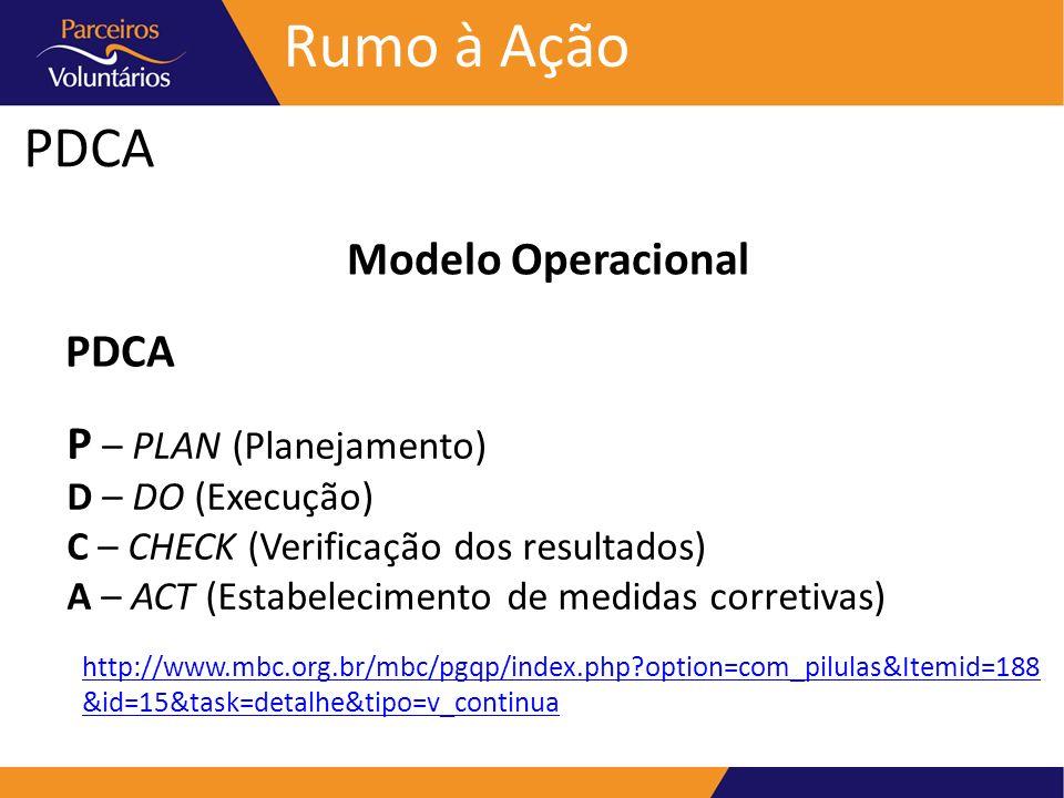 PDCA Rumo à Ação Modelo Operacional P – PLAN (Planejamento) D – DO (Execução) C – CHECK (Verificação dos resultados) A – ACT (Estabelecimento de medid