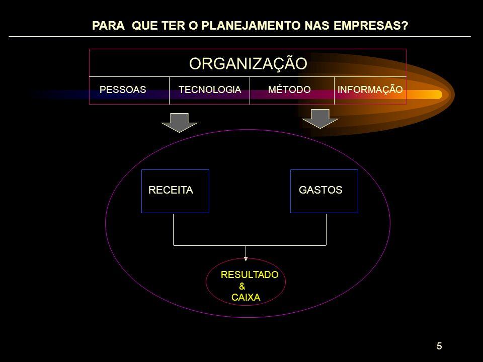 6 PRODUÇÃO COMPRAS, VENDAS/SERVIÇOS E TROCAS PROCURA E USO DO CAPITAL PROTEÇÃO REGISTRO/RELATÓRIOS E ANÁLISES PLANEJAR, ORGANIZAR, COMANDAR, COORDENAR E CONTROLAR TÉCNICA COMERCIAL FINANCEIRA DE SEGURANÇA CONTÁBIL ADMINISTRATIVA NECESSIDADES DO NEGÓCIO FUNÇÕES NA ORGANIZAÇÃO O PAPEL DO PLANEJAMENTO NA GESTÃO DE NEGÓCIOS