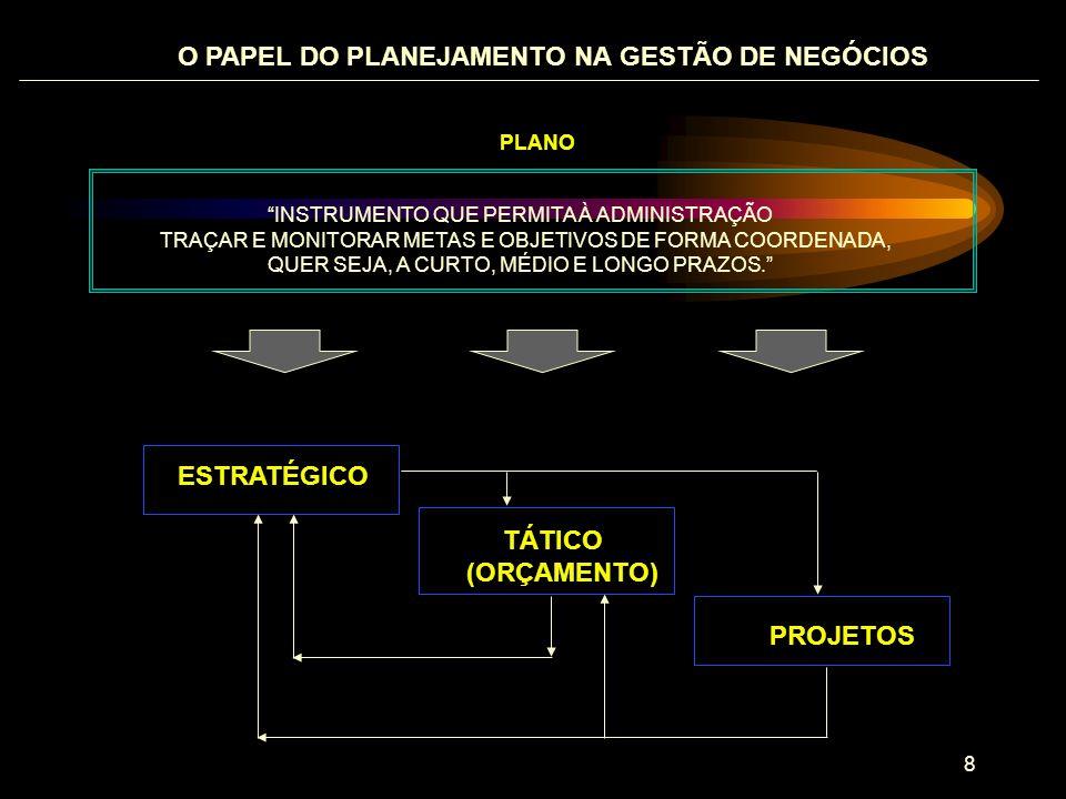 9 EXPECTATIVAS DOS INTERESSES EXTERNOS EXPECTATIVAS DOS INTERESSES INTERNOS BASE DE DADOS DO DESEMPENHO PASSADO AVALIAÇÃO: RISCOS, FORÇAS OPORTUNIDADES E AMEAÇAS MISSÃO, OBJETIVOS, ESTRATÉGIAS E POLÍTICAS ORÇAMENTO PLANOS DE MÉDIO E LONGO PRAZOS REALIZADO CONTROLE DO ORÇAMENTO SISTEMA DE INFORMAÇÕES GERENCIAIS AS VÁRIAS FERRAMENTAS: O PLANEJAMENTO ESTRATÉGICO, TÁTICO E OS PROJETOS PLANO ESTRATÉGICO